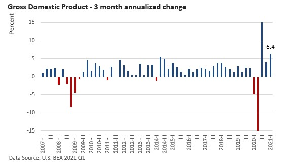Gross Domestic Product - 3 month annualized change