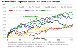 Figure 1 a Market Commentary july